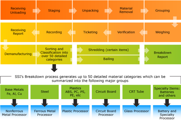 Lifecycle Asset Mgmt - MaterialsProcessing